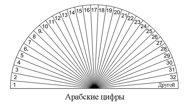Таблицы для работы с маятником 1137001