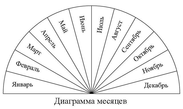 Таблицы для работы с маятником 8370157